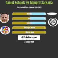 Daniel Schuetz vs Manprit Sarkaria h2h player stats