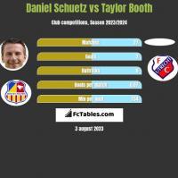 Daniel Schuetz vs Taylor Booth h2h player stats
