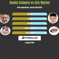 Daniel Schuetz vs Eric Martel h2h player stats
