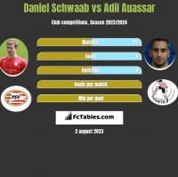 Daniel Schwaab vs Adil Auassar h2h player stats