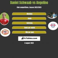 Daniel Schwaab vs Angelino h2h player stats