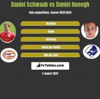 Daniel Schwaab vs Daniel Hoeegh h2h player stats
