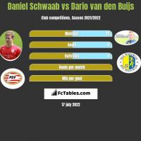 Daniel Schwaab vs Dario van den Buijs h2h player stats