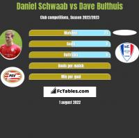 Daniel Schwaab vs Dave Bulthuis h2h player stats