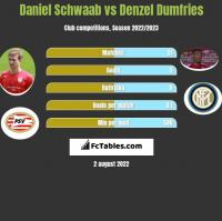 Daniel Schwaab vs Denzel Dumfries h2h player stats