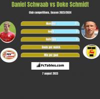 Daniel Schwaab vs Doke Schmidt h2h player stats