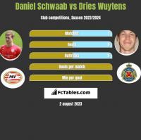Daniel Schwaab vs Dries Wuytens h2h player stats