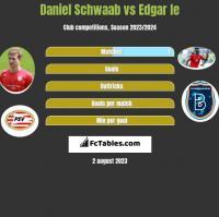 Daniel Schwaab vs Edgar Ie h2h player stats