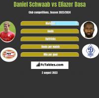 Daniel Schwaab vs Eliazer Dasa h2h player stats