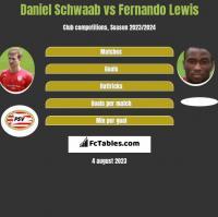 Daniel Schwaab vs Fernando Lewis h2h player stats