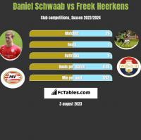 Daniel Schwaab vs Freek Heerkens h2h player stats