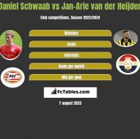 Daniel Schwaab vs Jan-Arie van der Heijden h2h player stats