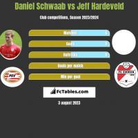 Daniel Schwaab vs Jeff Hardeveld h2h player stats