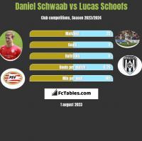 Daniel Schwaab vs Lucas Schoofs h2h player stats