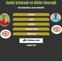 Daniel Schwaab vs Olivier Boscagli h2h player stats