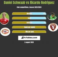 Daniel Schwaab vs Ricardo Rodriguez h2h player stats