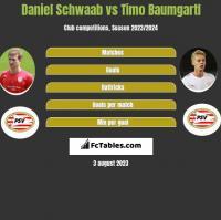 Daniel Schwaab vs Timo Baumgartl h2h player stats