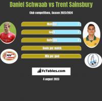 Daniel Schwaab vs Trent Sainsbury h2h player stats