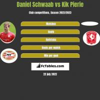 Daniel Schwaab vs Kik Pierie h2h player stats