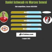 Daniel Schwaab vs Marcos Senesi h2h player stats