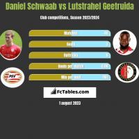 Daniel Schwaab vs Lutstrahel Geetruida h2h player stats