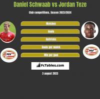 Daniel Schwaab vs Jordan Teze h2h player stats