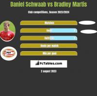 Daniel Schwaab vs Bradley Martis h2h player stats