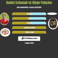 Daniel Schwaab vs Diego Palacios h2h player stats