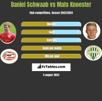 Daniel Schwaab vs Mats Knoester h2h player stats