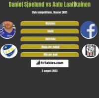 Daniel Sjoelund vs Aatu Laatikainen h2h player stats