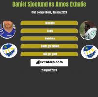 Daniel Sjoelund vs Amos Ekhalie h2h player stats