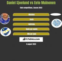 Daniel Sjoelund vs Eeto Muinonen h2h player stats