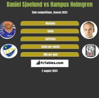 Daniel Sjoelund vs Hampus Holmgren h2h player stats