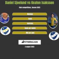 Daniel Sjoelund vs Keaton Isaksson h2h player stats