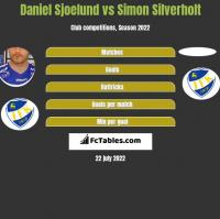 Daniel Sjoelund vs Simon Silverholt h2h player stats