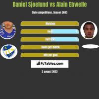 Daniel Sjoelund vs Alain Ebwelle h2h player stats
