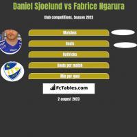 Daniel Sjoelund vs Fabrice Ngarura h2h player stats