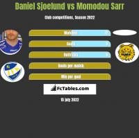 Daniel Sjoelund vs Momodou Sarr h2h player stats