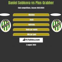 Daniel Sobkova vs Pius Grabher h2h player stats