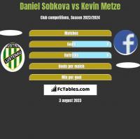 Daniel Sobkova vs Kevin Metze h2h player stats