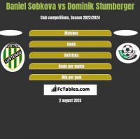 Daniel Sobkova vs Dominik Stumberger h2h player stats