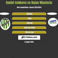 Daniel Sobkova vs Bojan Mustecic h2h player stats