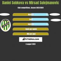 Daniel Sobkova vs Mirsad Sulejmanovic h2h player stats