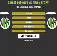 Daniel Sobkova vs Amoy Brown h2h player stats