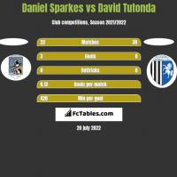 Daniel Sparkes vs David Tutonda h2h player stats
