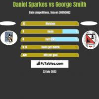 Daniel Sparkes vs George Smith h2h player stats
