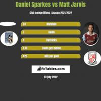 Daniel Sparkes vs Matt Jarvis h2h player stats
