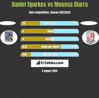 Daniel Sparkes vs Moussa Diarra h2h player stats