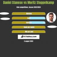 Daniel Stanese vs Moritz Stoppelkamp h2h player stats