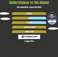 Daniel Stanese vs Tim Albutat h2h player stats